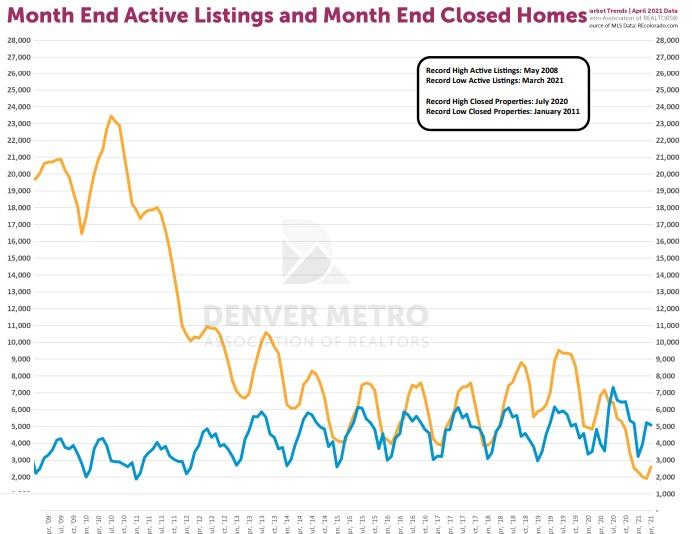 New home Listing history for Denver Resale Market.
