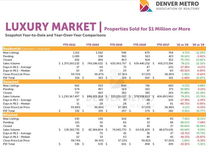 Denver Colorado Luxury Homes for Sale