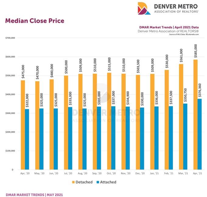 Denver Median Home Prices.