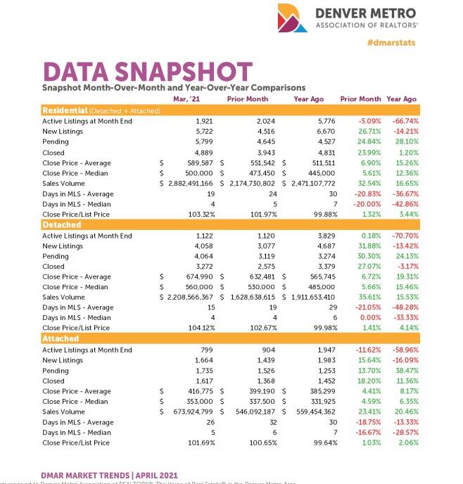 March Real Estate Report for Denver Colorado