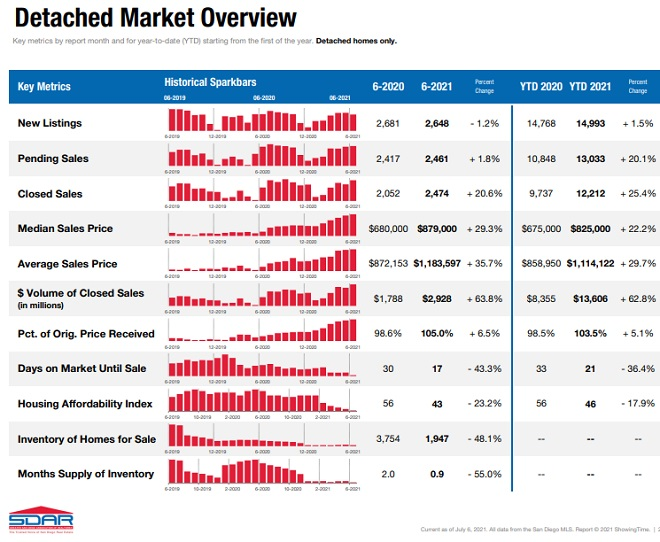 Detached homes overview for San Diego.