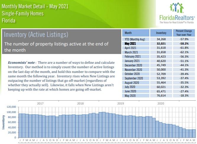 Florida Active Home inventory May.