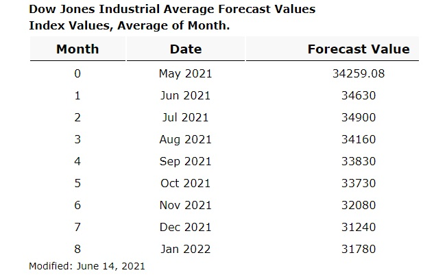 Dow Jones Forecast. Next 6 Months