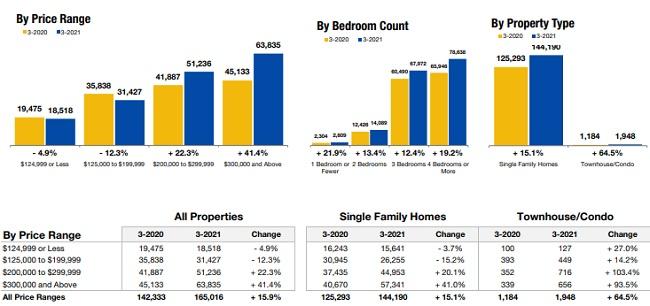 March home sales in Georgia