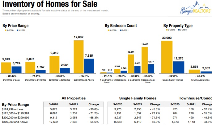 Home inventory in state of Georgia.