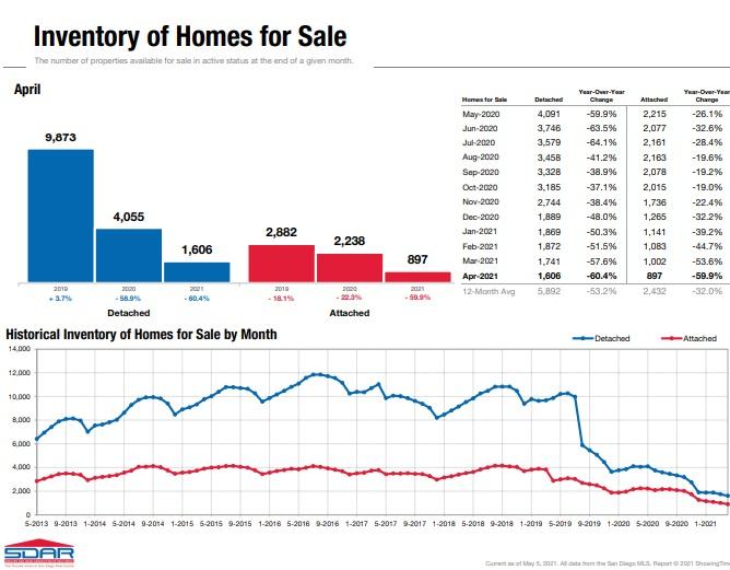 San Diego new home listings April 2021
