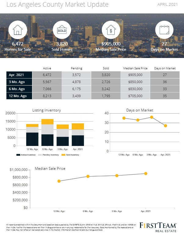 Los Angeles April Home Market Report