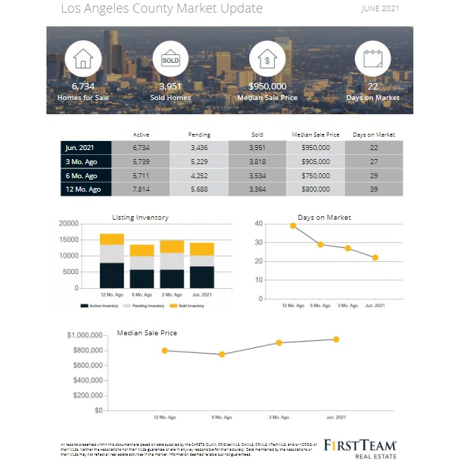 June monthly housing sales/price report.