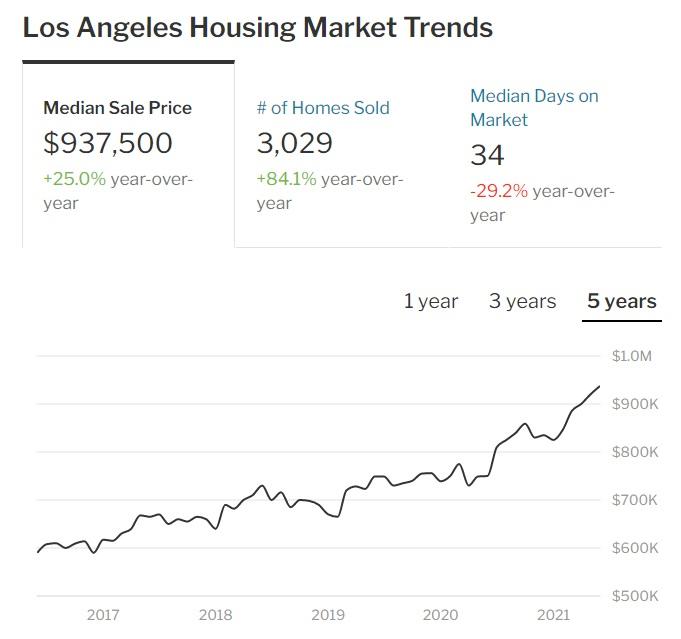LA housing market trends.