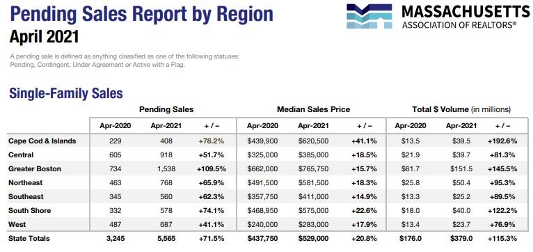 Massachusetts pending sales report April 2021