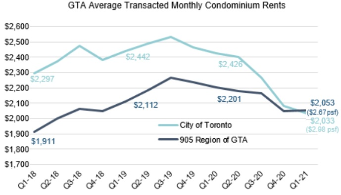 Toronto Condo Rental Prices