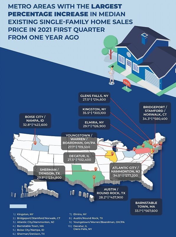 Home price year over year