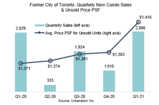 Toronto condo sales and unsold price