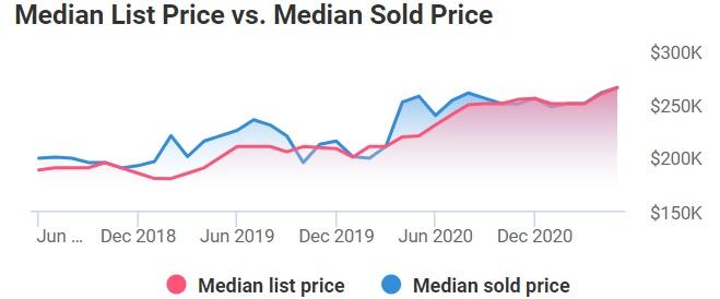 Philadelphia median vs sold price. Screenshot courtesy of NAR.