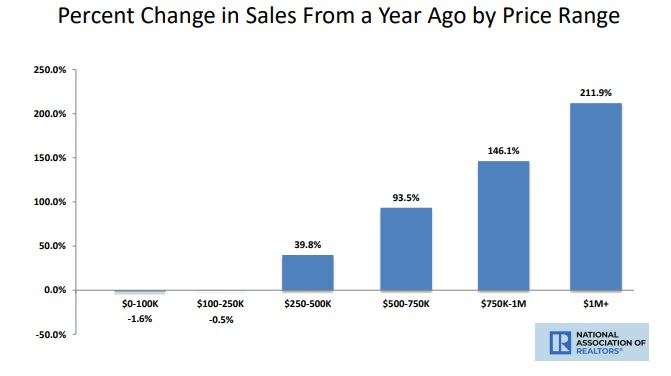 sales growth by home price range