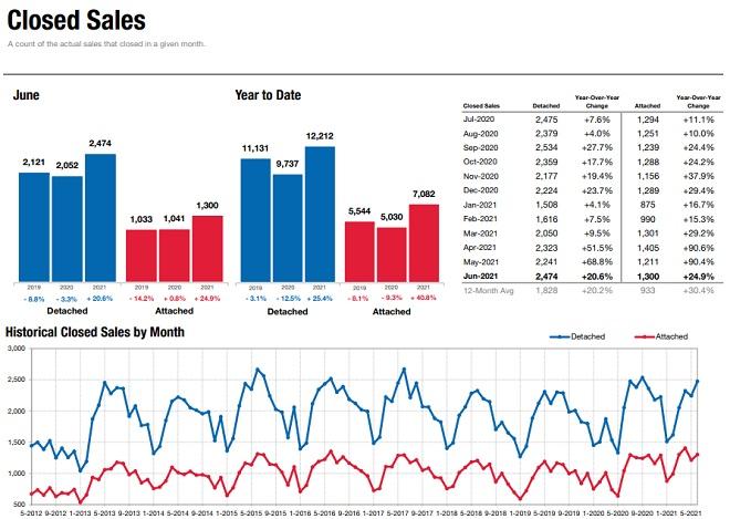 San Diego Real Estate closed sales.