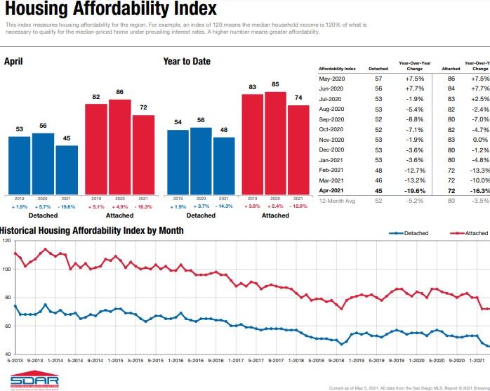 san diego housing affordability timeline chart