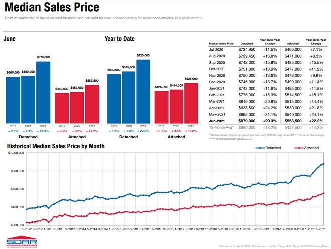 San Diego Median sales history timeline.