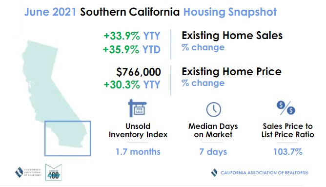 June housing market snapshot.