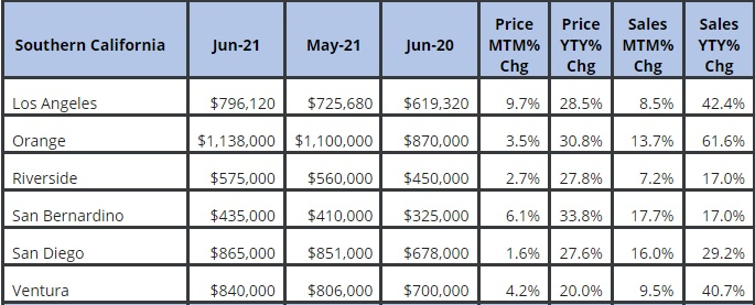 Southern California housing markets in June.