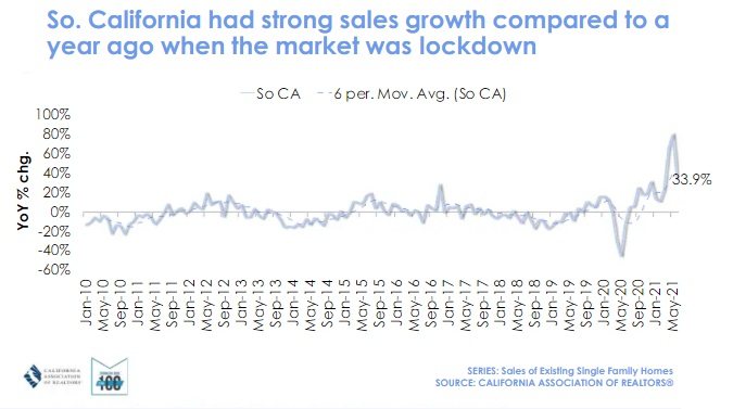 Year over year Sales comparison. Southern California.