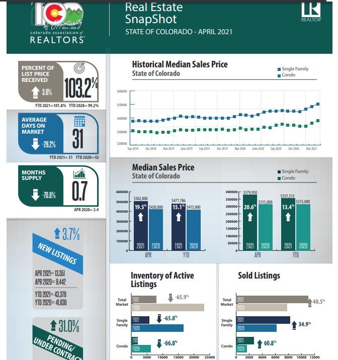 Colorado real estate infographic