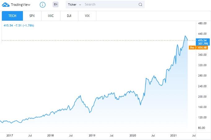 NASDAQ tech stock price performance