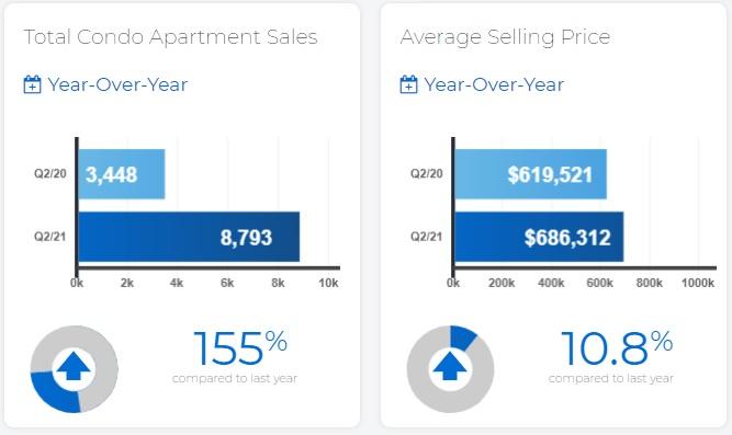 Toronto Condo Sales and Prices Rising Q2 2021.