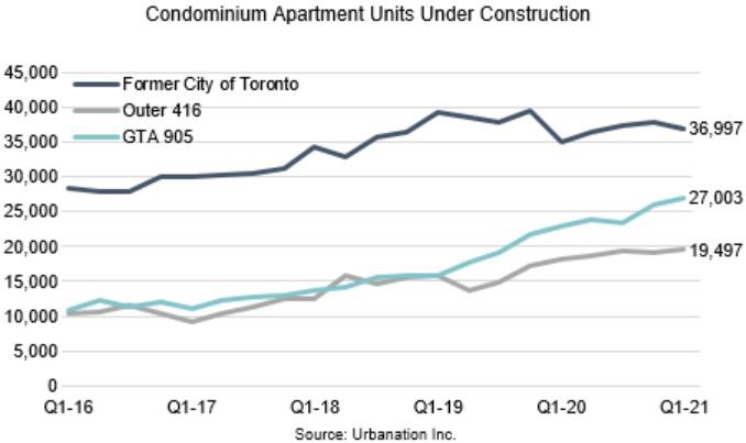 toronto condo units under construction 2021