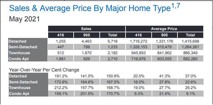 Toronto homes sales and prices in GTA region in May 2021.