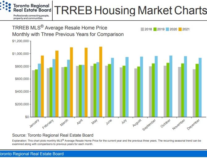 Toronto home prices 3 year comparison.