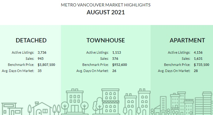 Vancouver Housing Stats Summary Infographic. August 2021.