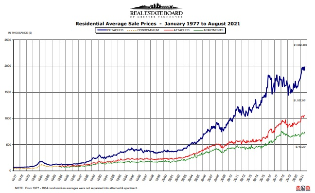 Vancouver Housing Price Timeline Chart to August 2021.