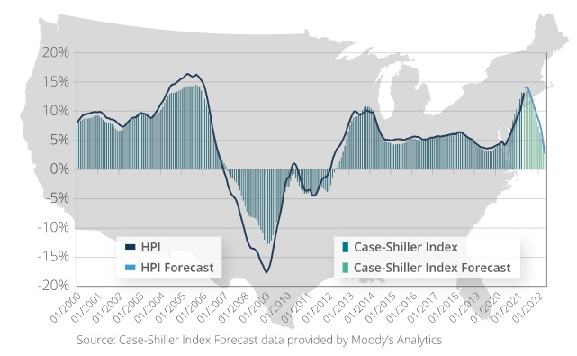 Forecast HPI home price growth history chart to 2022.