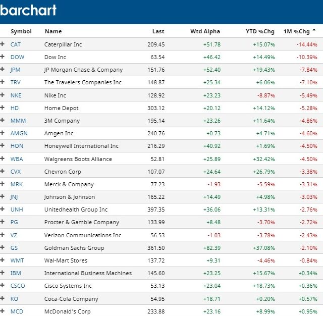 dow losing stocks