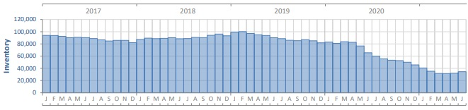 housing inventory in Florida