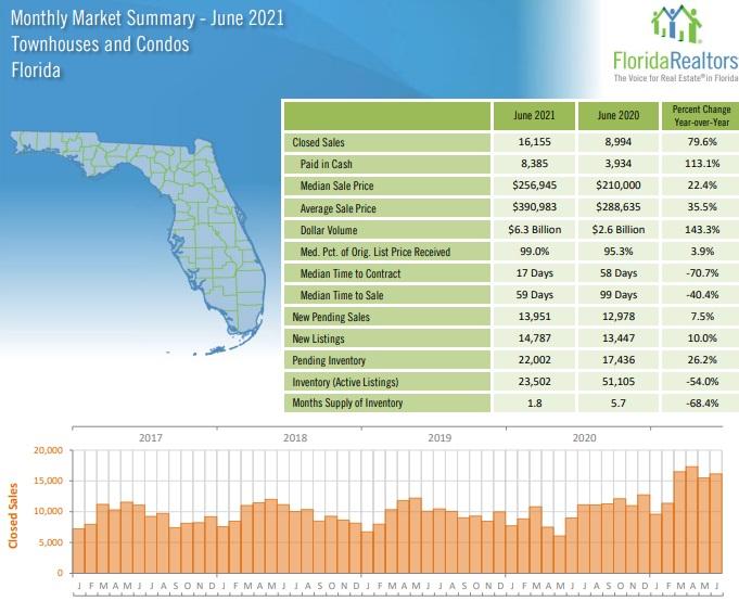 Condominium sales and prices Florida June.