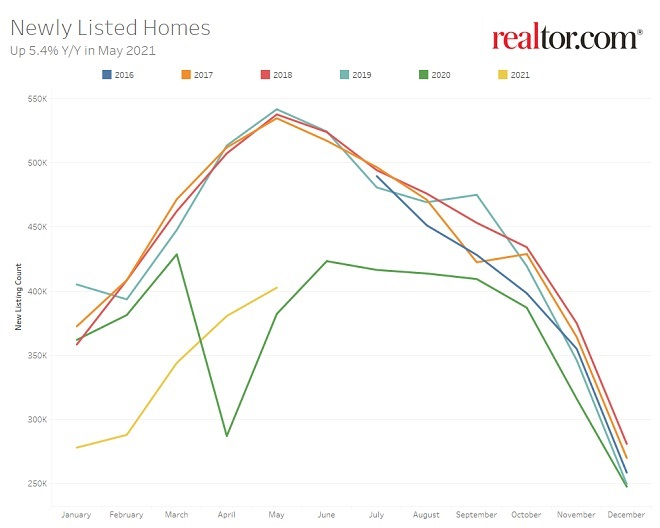 Number of US homes listed for sale year to year.