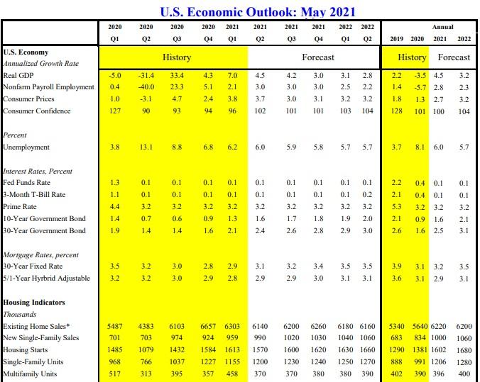 US economic outlook.