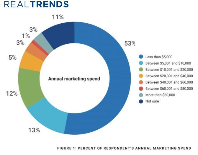 Realtor marketing spend