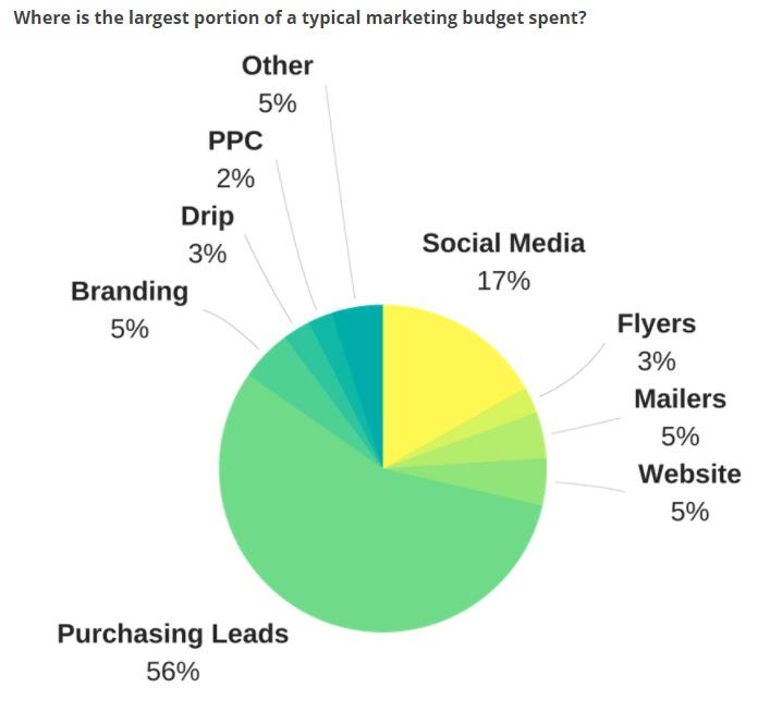 Realtor marketing spend survey