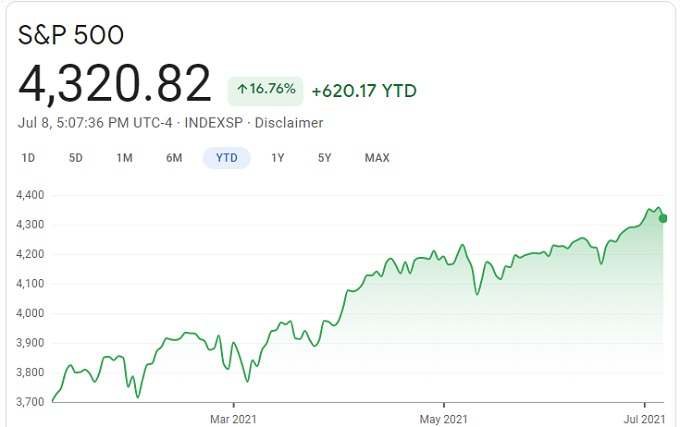 S&P Year to Date.