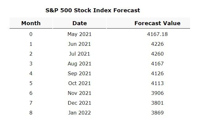 S&P Forecast to 2022