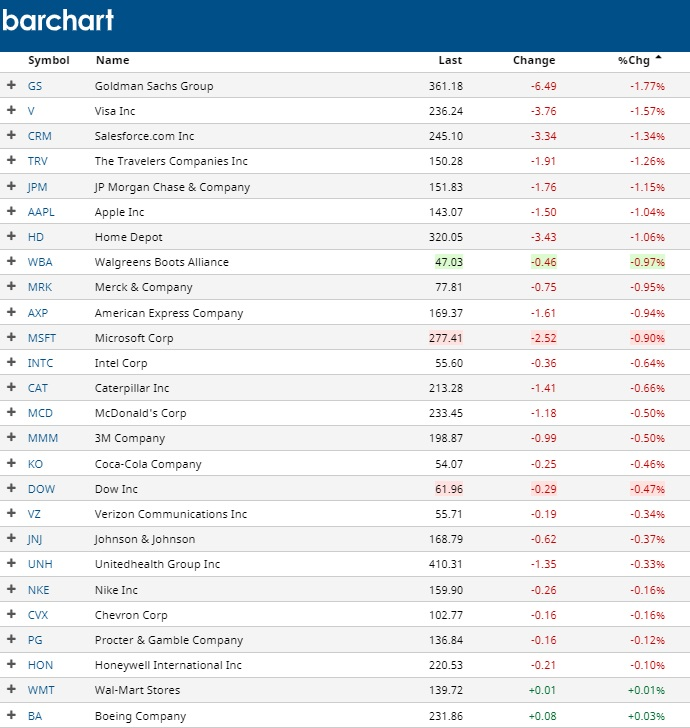 top losing dow jones stocks