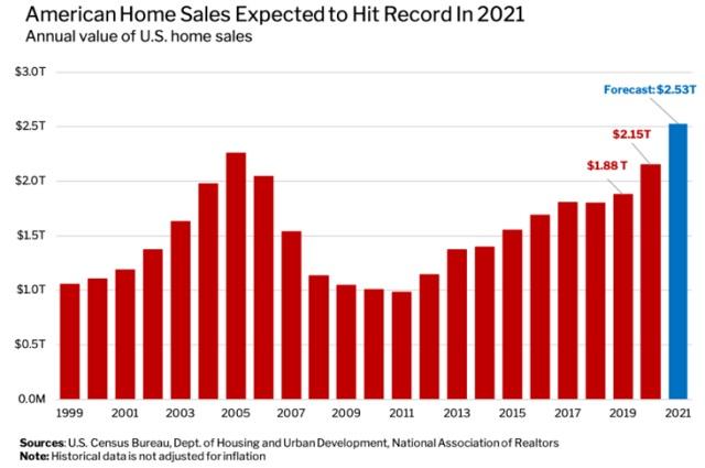 US homes sales history chart.