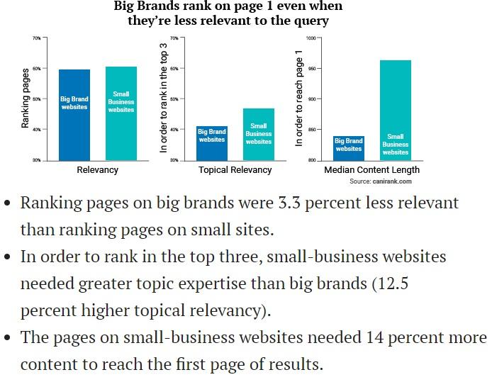 Big brand content less relevant.