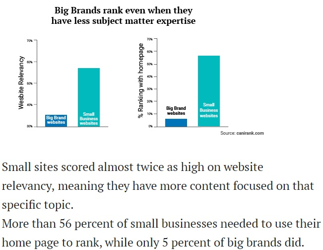 SMB try more strategy to beat high ranking power of big business.