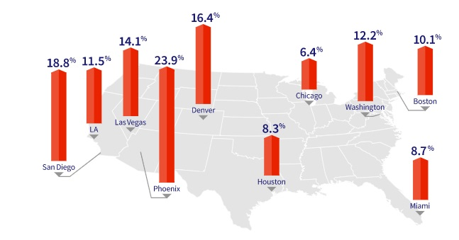Cities with highest price growth.