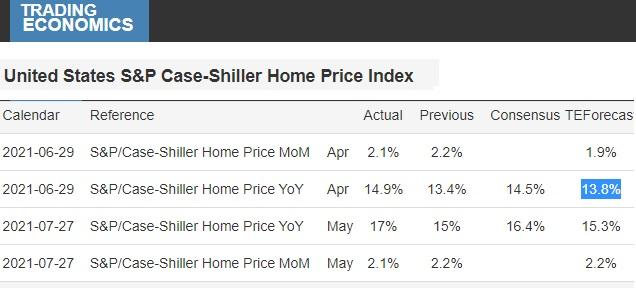 House prices forecasts trending upward.