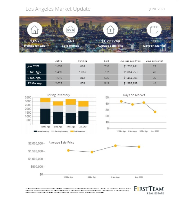 June monthly housing sales/price report for the City of Los Angeles